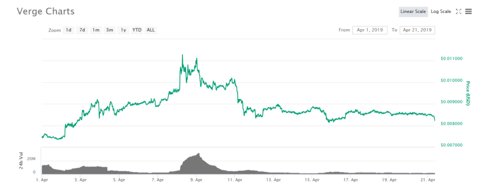 privacy coin Verge chart