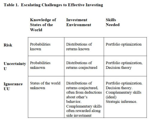Escalating Challenges to Effective Investing