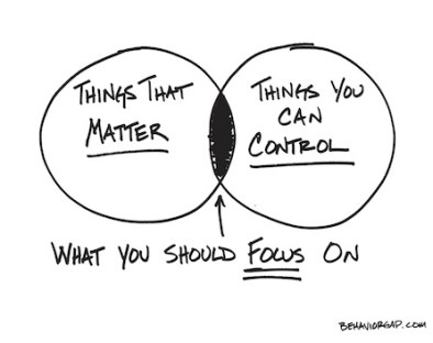 Things that matter, Things you can control