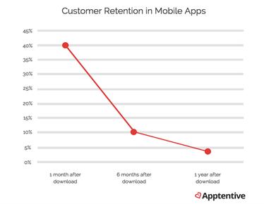 retention-mobile
