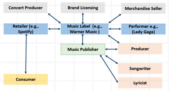 Label value