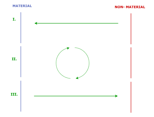 A diagram depicting energy flow between a material and non-material state in Twin Peaks.