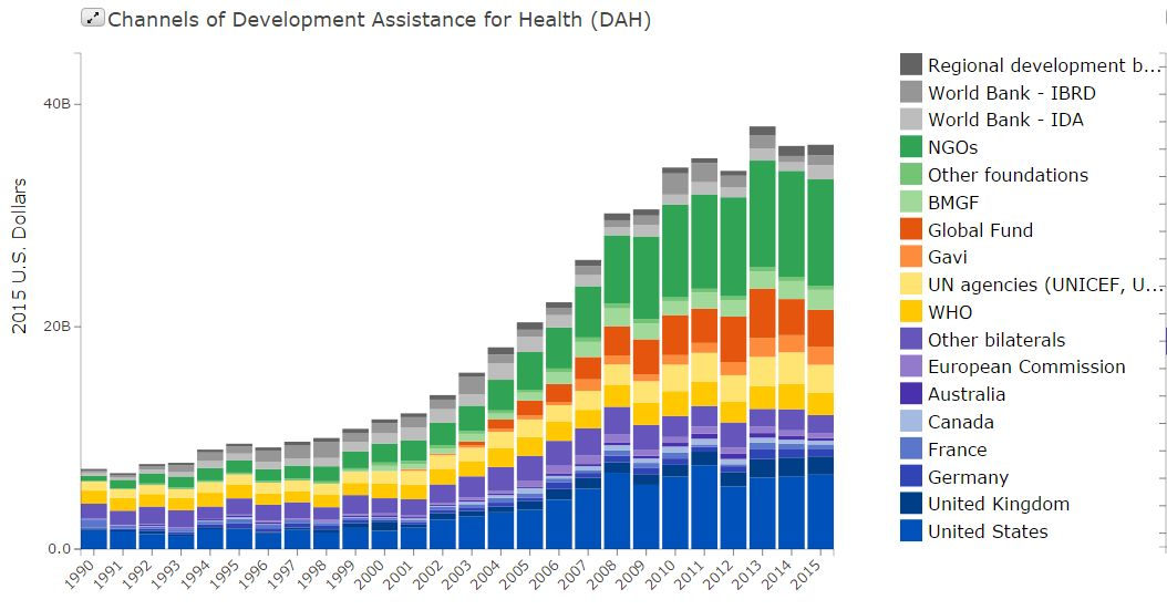 Development Assistance Funding for Health, 1990-2015. (Credit: IHME)