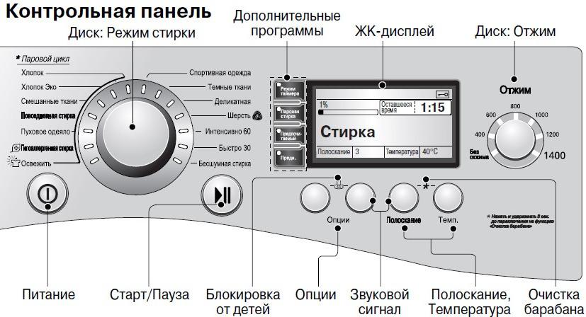 картинка панель управления для стиральной машины постарше можно