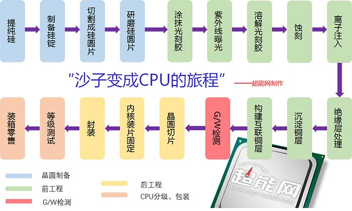 从沙子到CPU中央处理器的详细制作过程