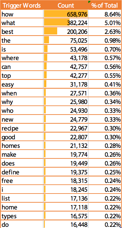 Breakdown of the top 25 voice search words from SEO Clarity