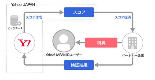 「Yahoo!スコア」とは? どんなもの? 実証実験のイメージ
