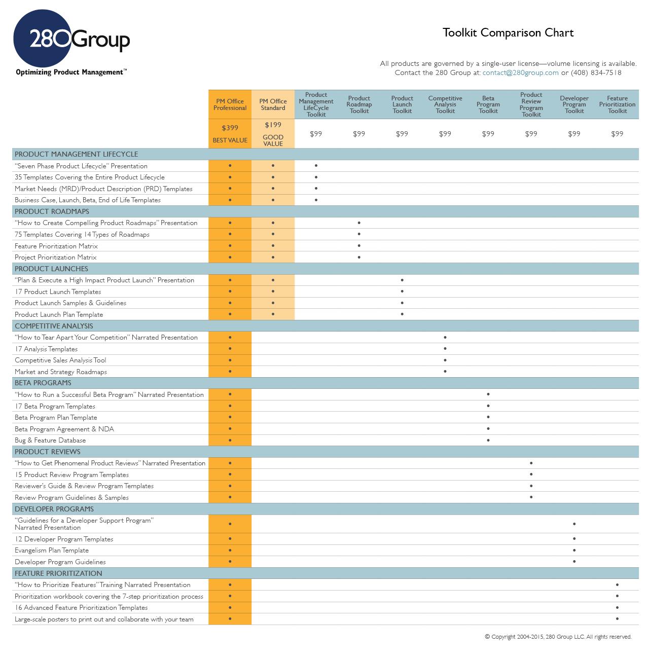 Comparison Chart Templates product management templates and – Comparison Chart Template
