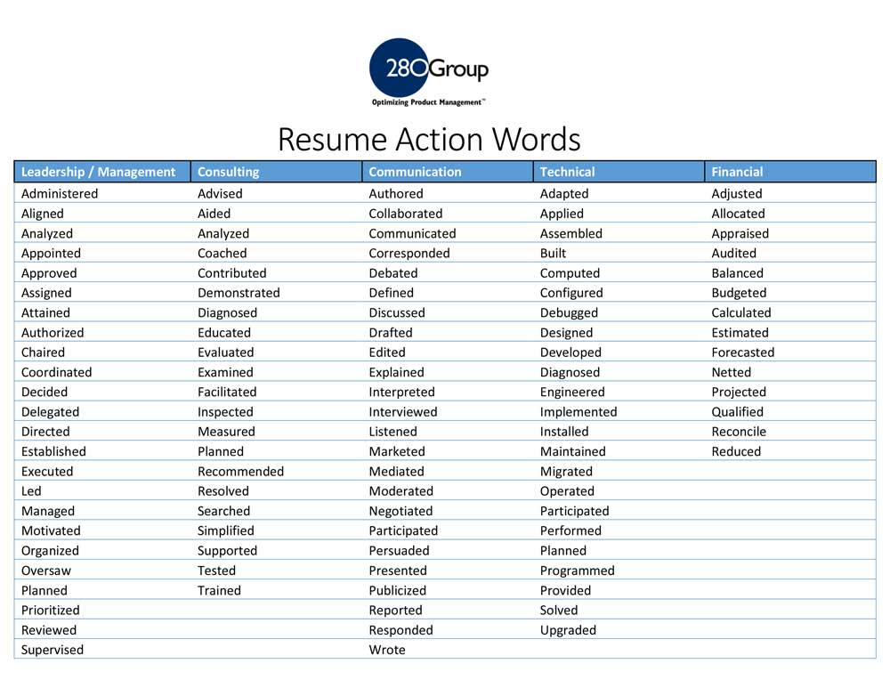 good skill words to put on a resume