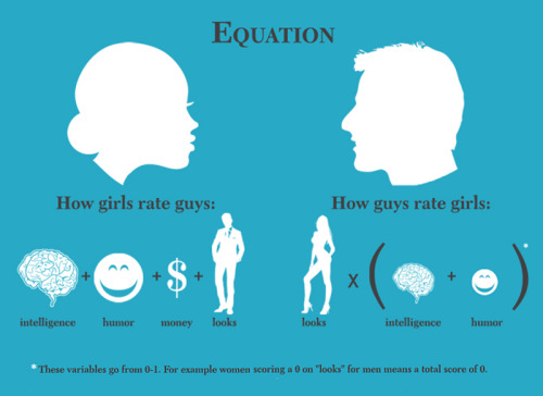 an accurate equation.