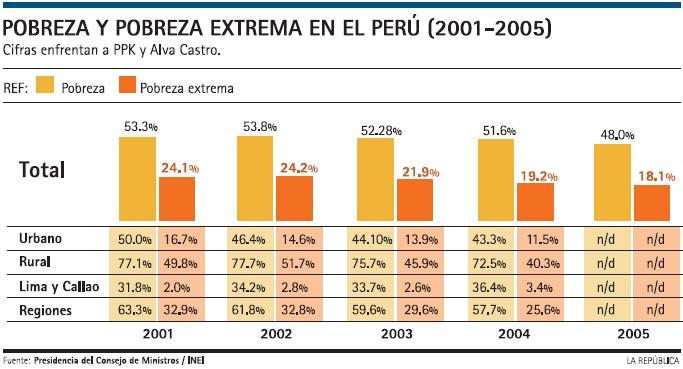 Pobreza y Pobreza Extrema 2001/2005