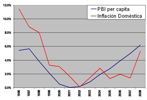 PBI per cápita e Inflación Doméstica (1996 - 2008)