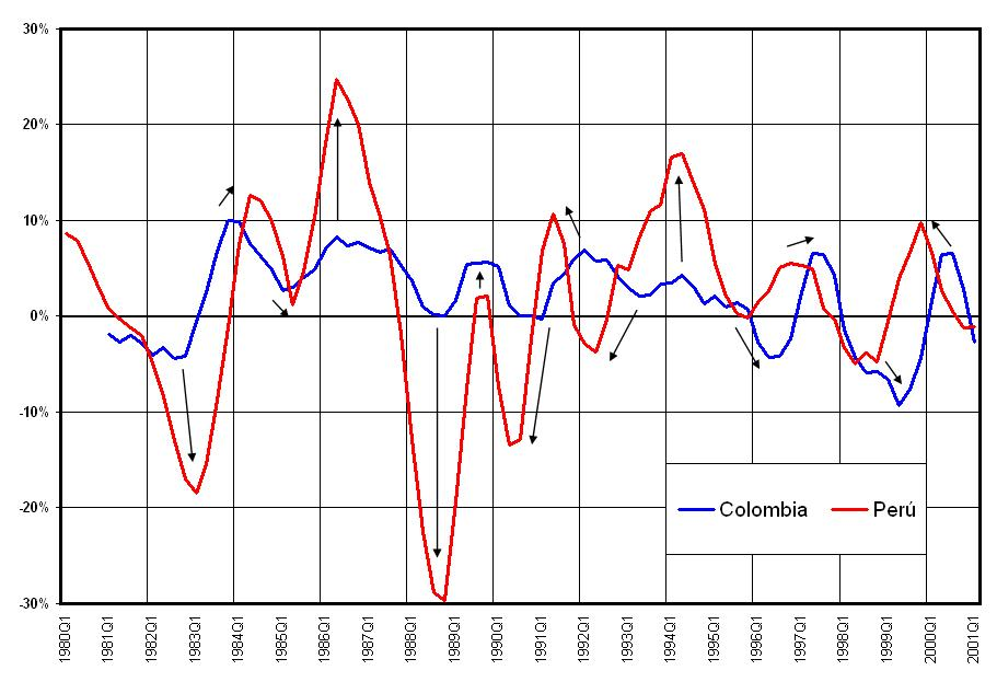Colombia - Peru (Manufacturing Production)
