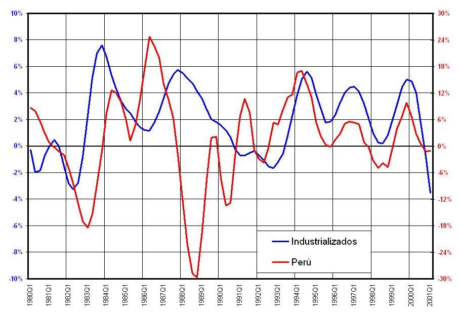 Advanced Economies - Peru (Manufacturing Production)