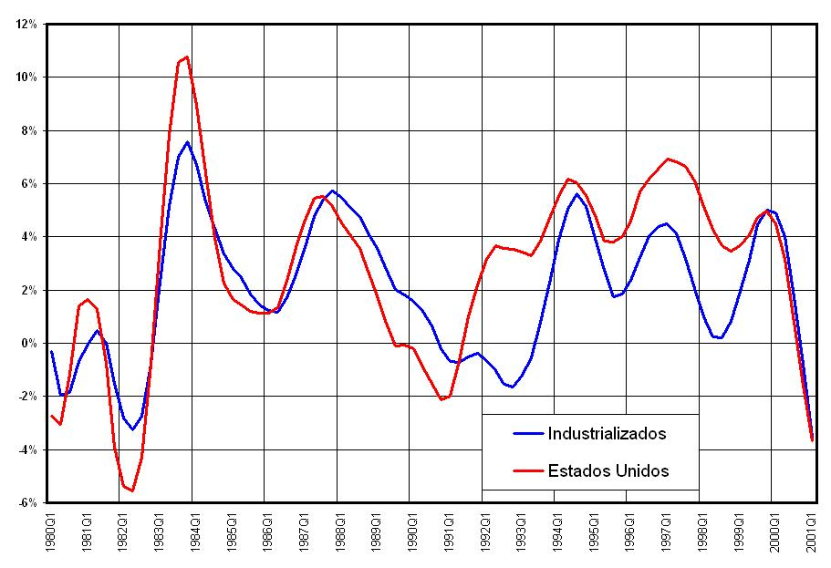 Advanced Economies - USA (Manufacturing Production)
