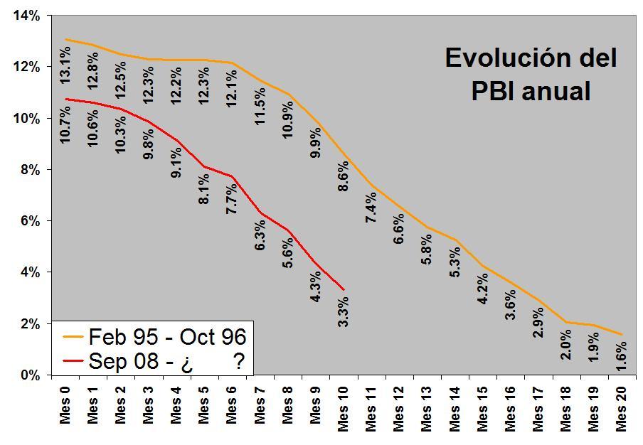 Evolución del PBI anual