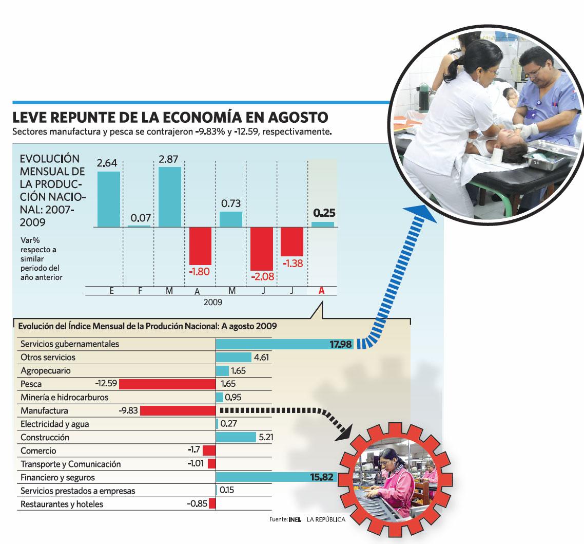 Leve repunte de la economía en Agosto