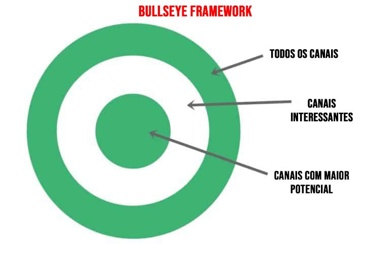bullseye-framework-canais-de-aquisição