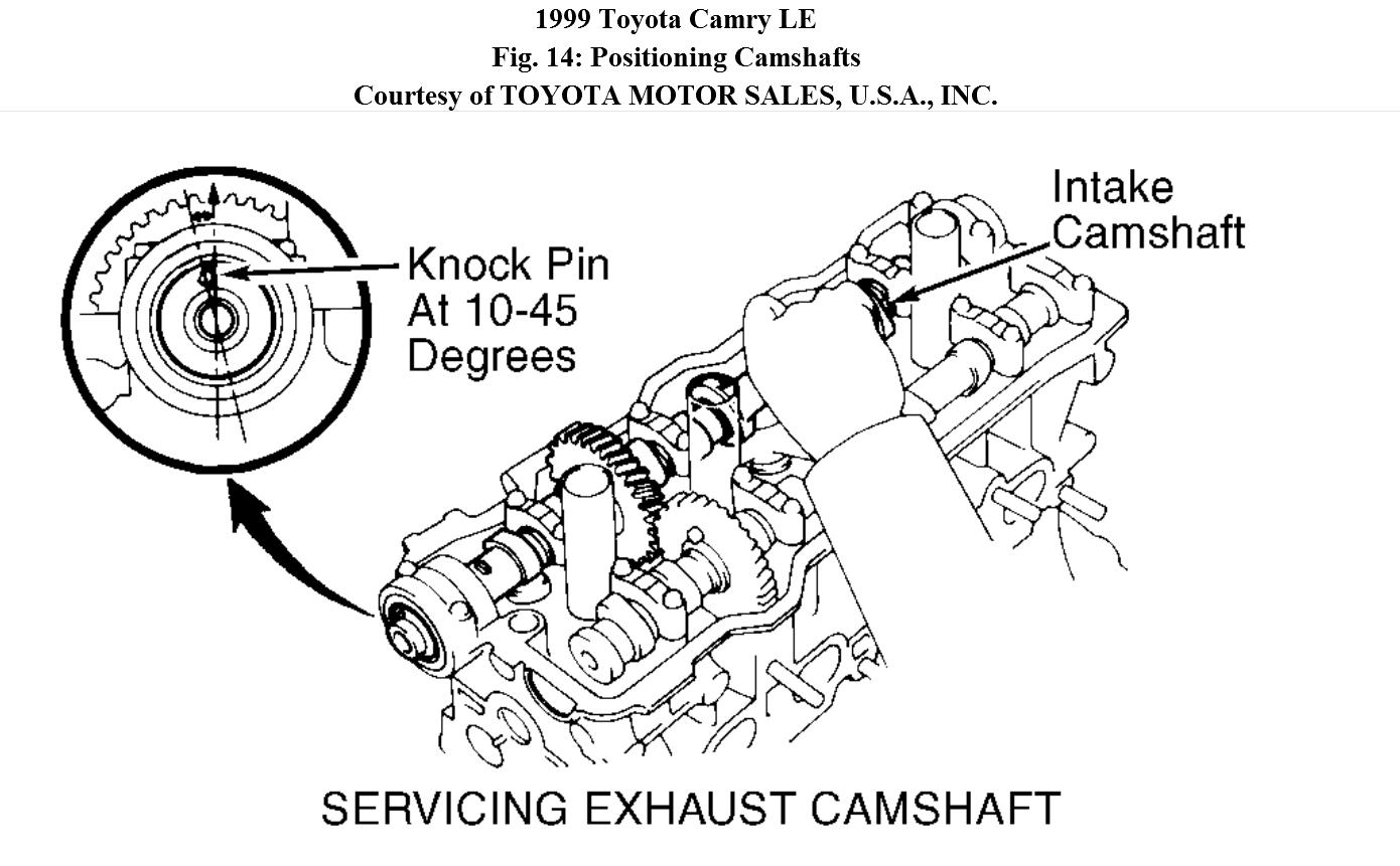 Correct Camshaft Timing Marks After Removal Of Camshafts