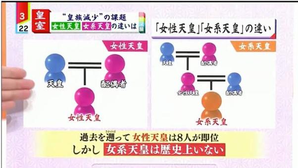 「女系天皇」と「女性天皇」の違い 日本国民の理解度に驚きの結果…!