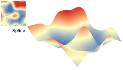 Interpolação com o método Spline