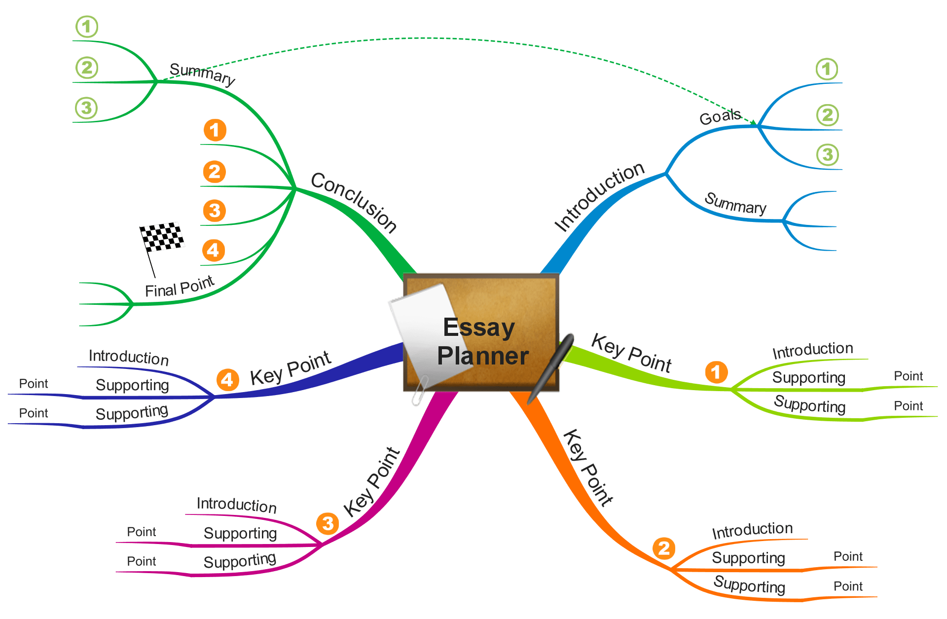 Get Back To School Ready With Mind Mapping