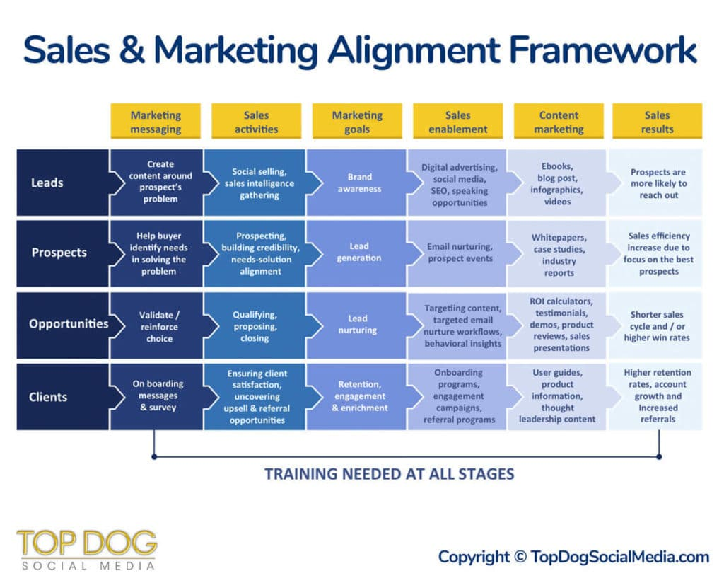 Six Stages To Sales And Marketing Alignment Framework