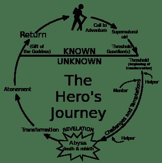 A Christmas Carol – A Hero Journey