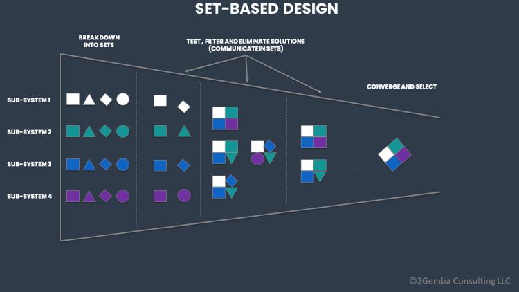 set-based concurrent engineering
