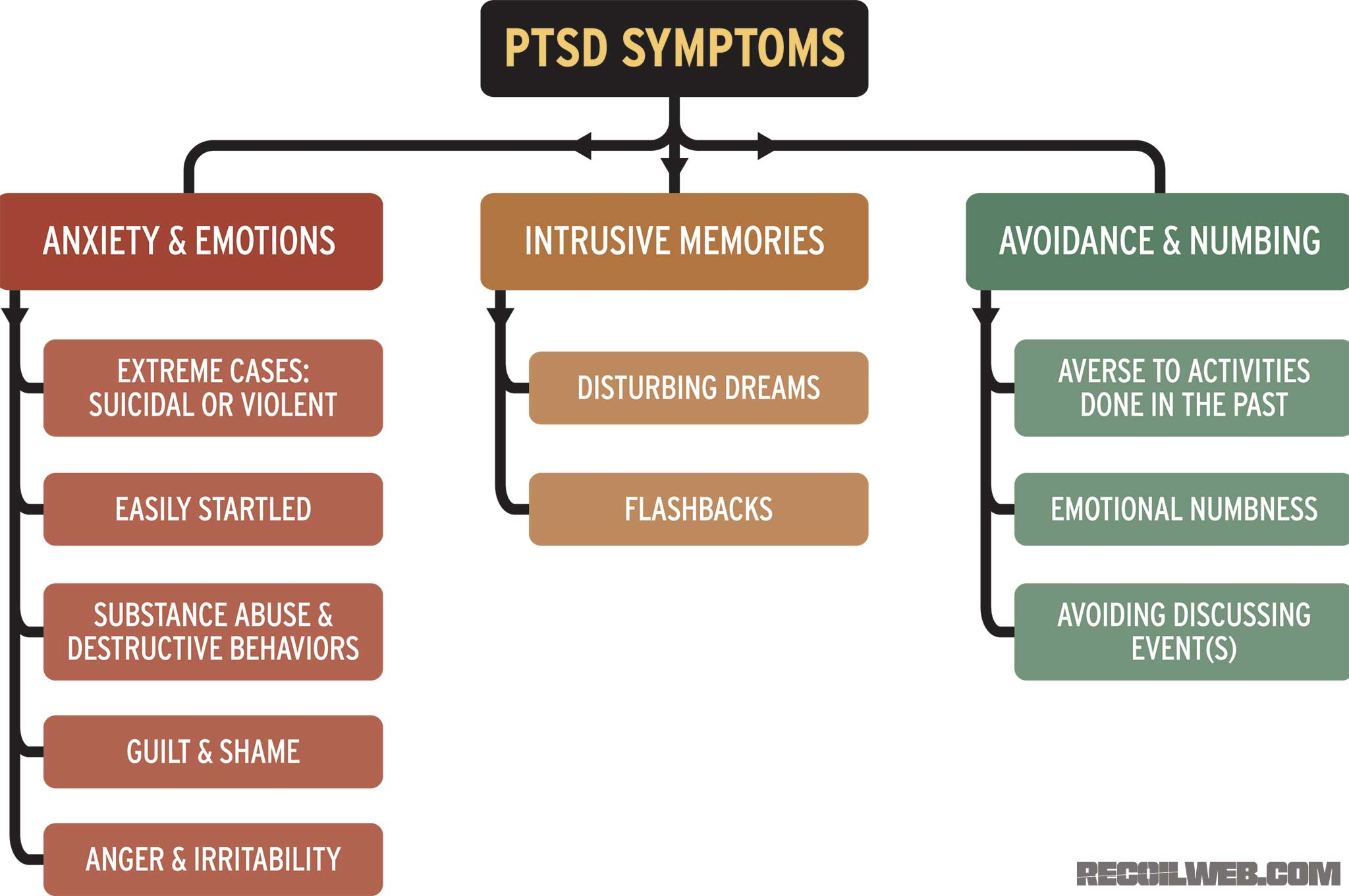 Ptsd Defined Part 1