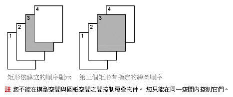 [教學]AutoCAD的繪圖順序