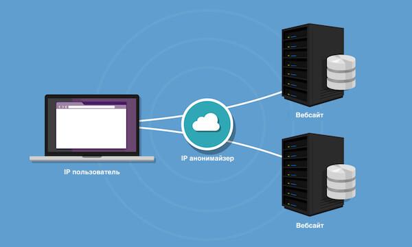 Как работает прокси сервер