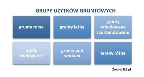 Grupy użytków gruntowych