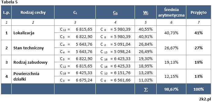 Metoda korygowania ceny średniej - Tabela 5