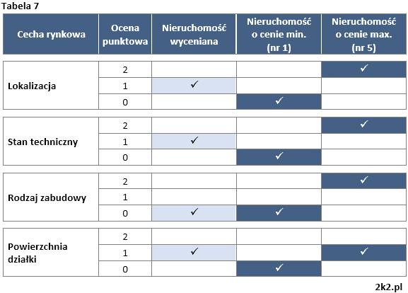 Metoda korygowania ceny średniej - Tabela 7
