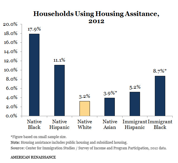 HousingAllHouseholds