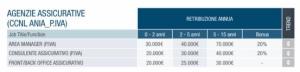 crescita dati statistici agenzia assicurativa