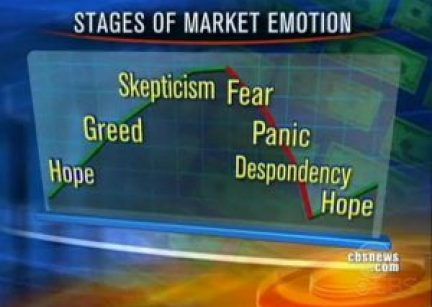 Stages of Market Emotion - CBSNews.com