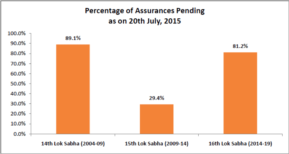 Percentage of Assurances Pending by Indian Government - 1