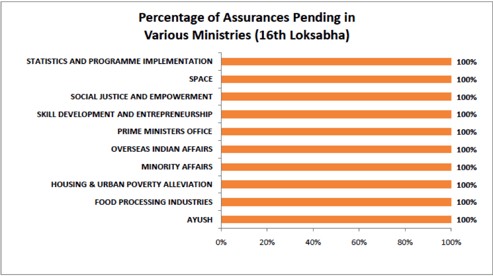 Percentage of Assurances Pending by various ministers - 16th Loksabha