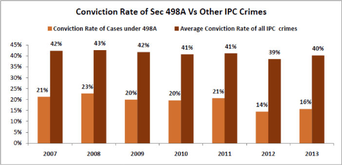 conviction rate of sec 498A other IPC Crimes