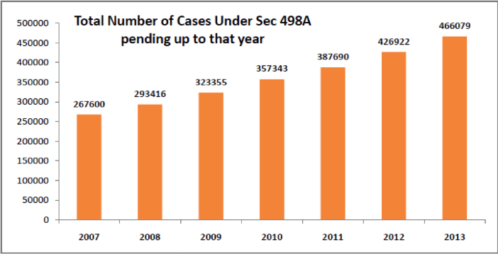 total number of cases under Sec 498A pending up to that year