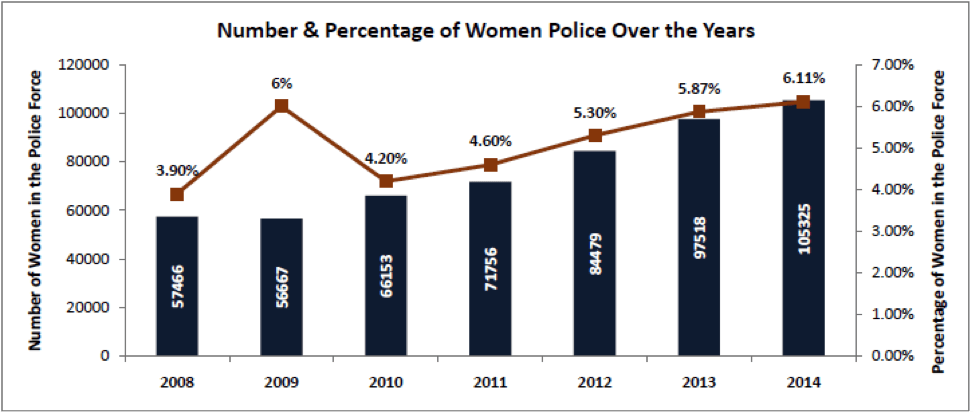 Number and Percentage of women police force over years - women police in india