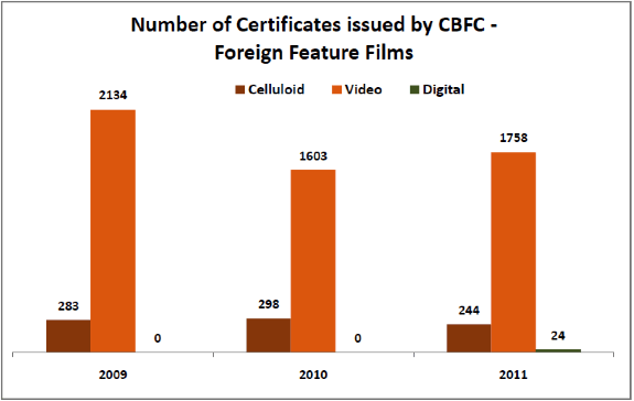 Number of Certificates issued by CBFC - Foreign Feature Films - Film Certification Process in India