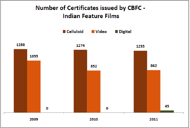 Number of Certificates issued by CBFC - India Feature Films - Film Certification Process in India