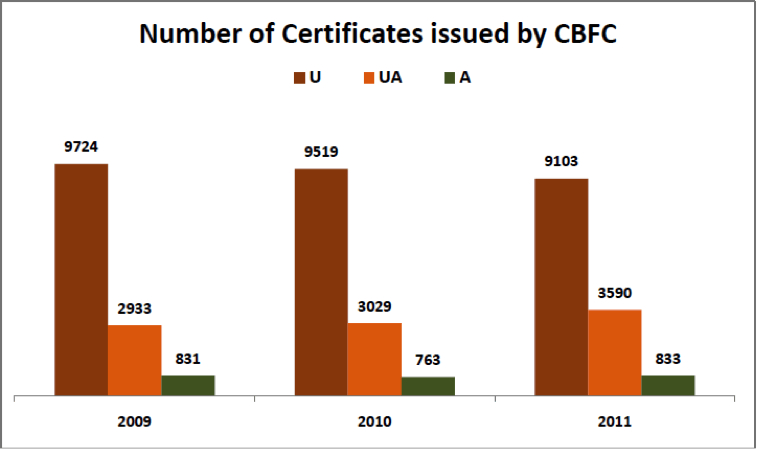 Number of certificates issued by CBFC - Film Certification Process in India