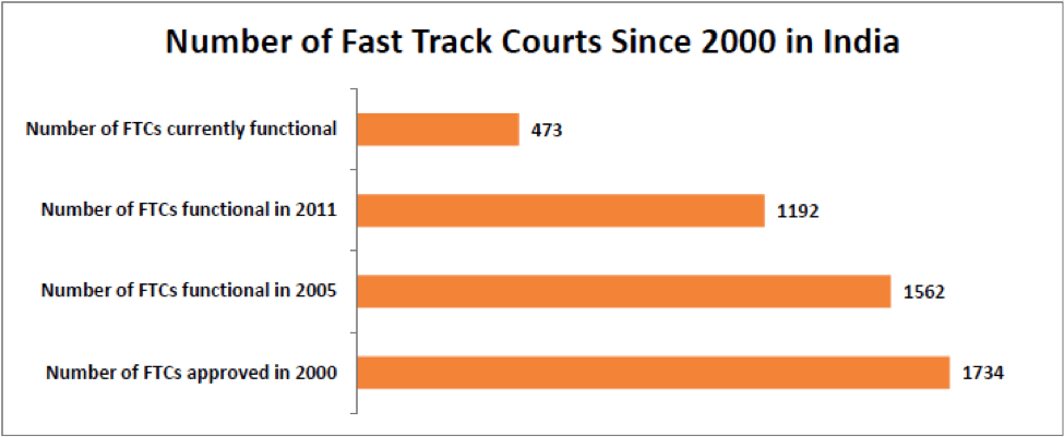 number of fast track courts in india since 200