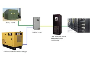 How UPS Systems Protect Your Bottom Line