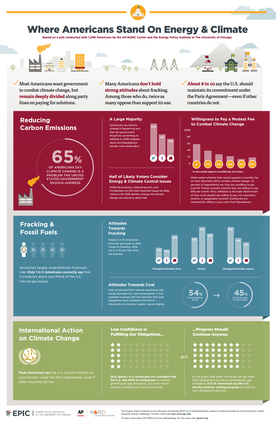 Infographic What Americans Actually Think About Energy