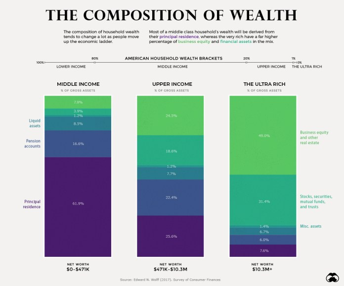 Visualizing the Composition of Wealth, from the Middle Class to the Top 1%